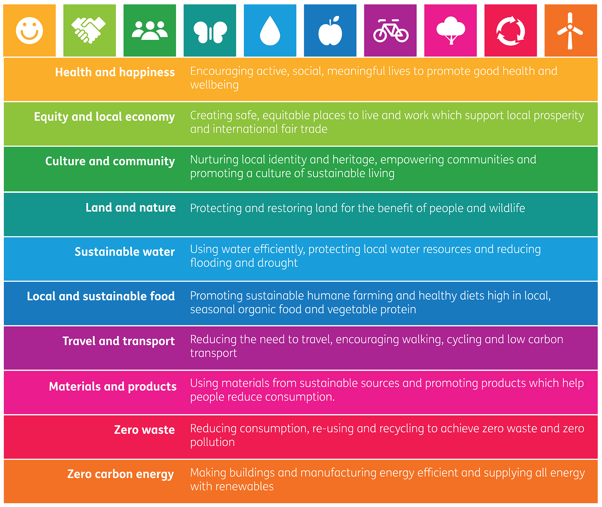 One Planet living 10 Principles Table